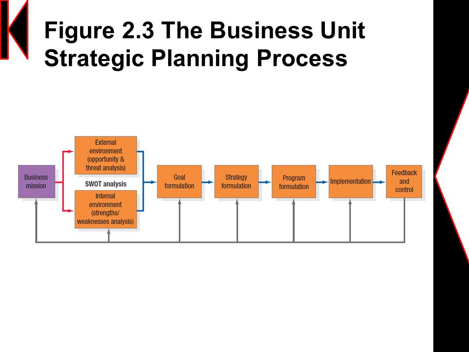 2 Developing Marketing Strategies And Plans Ppt Download