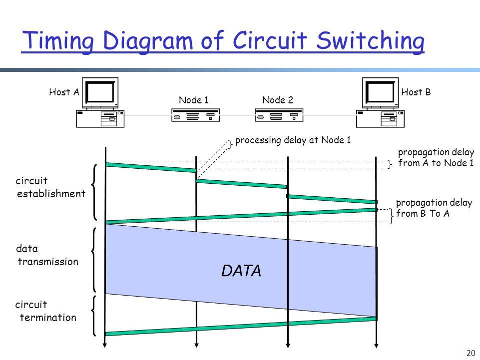 timing diagram circuit switching