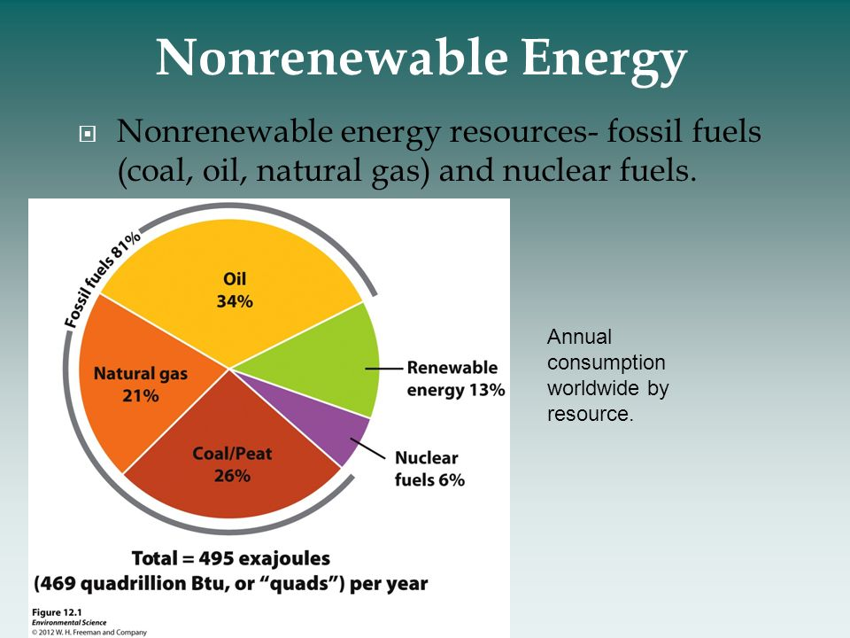 Fossil fuel and natural resources