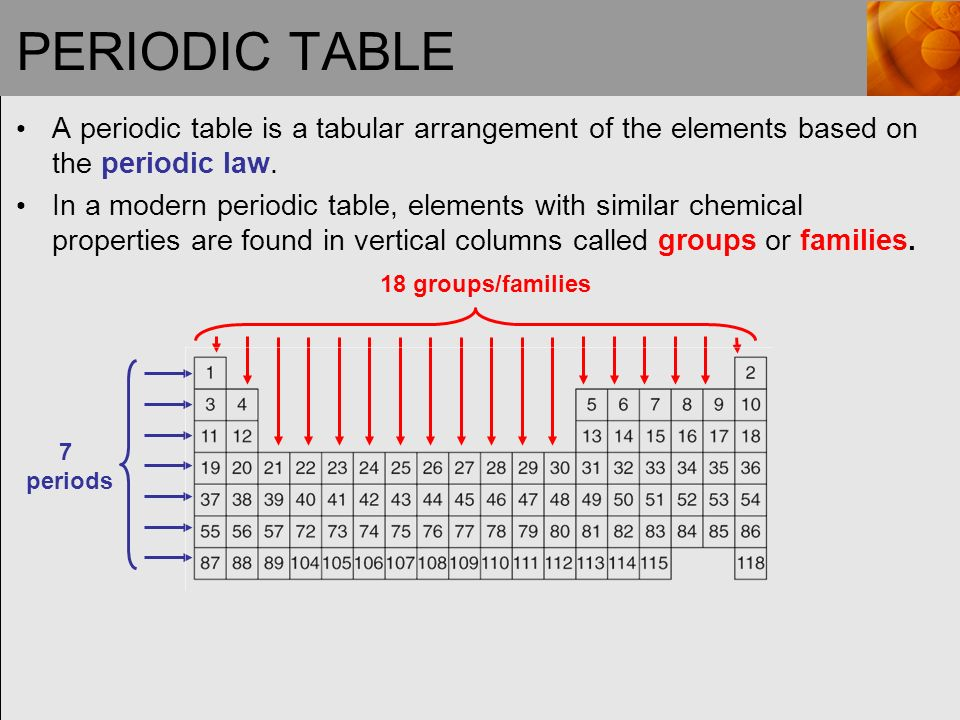 Chapter 3 electronic structure and the periodic law ppt video 4 periodic table urtaz Gallery