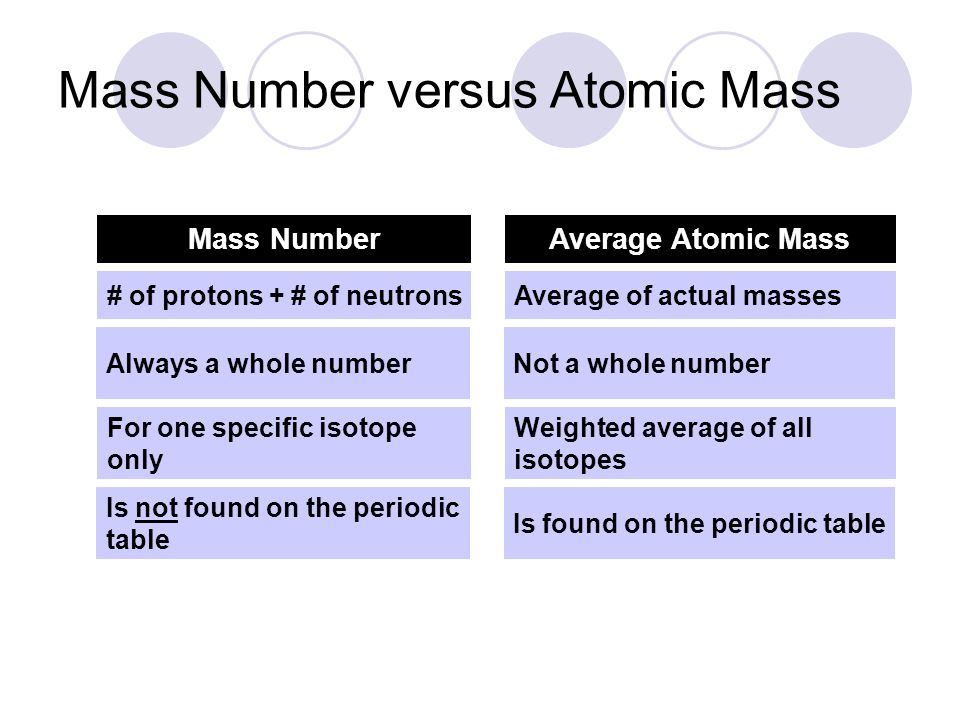 Periodic Table periodic table with whole mass numbers : Electron Configurations and the Periodic Table. - ppt video online ...