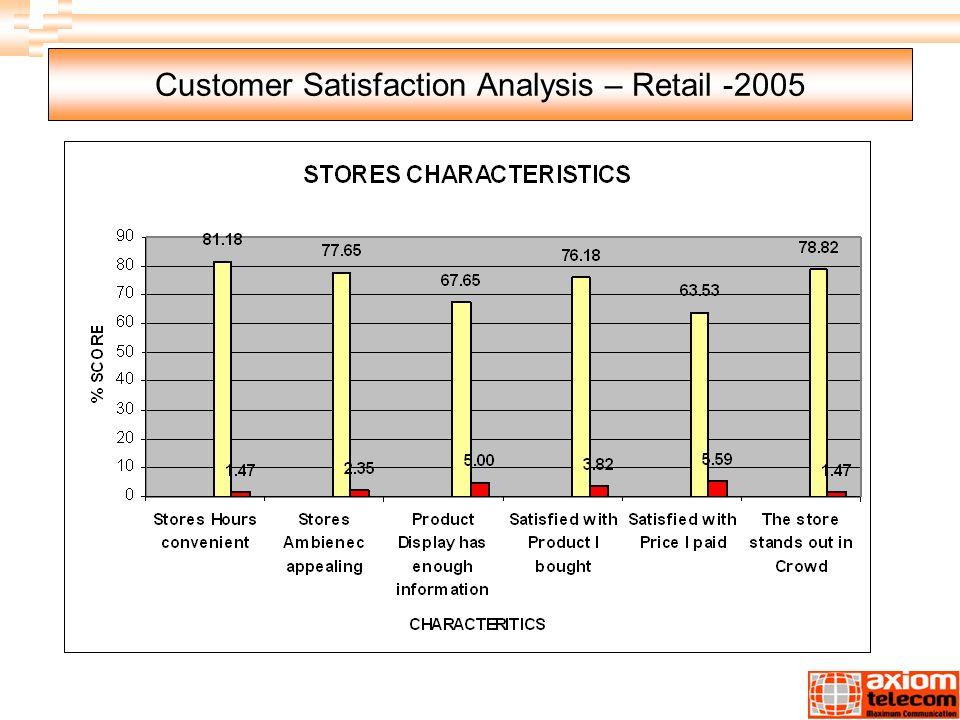 analysis of customer satisfaction survey