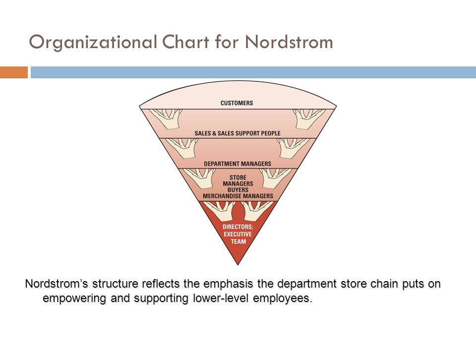 nordstrom company structure Transcript of management at nordstrom management at nordstrom presented by: company history founding retrieved from.