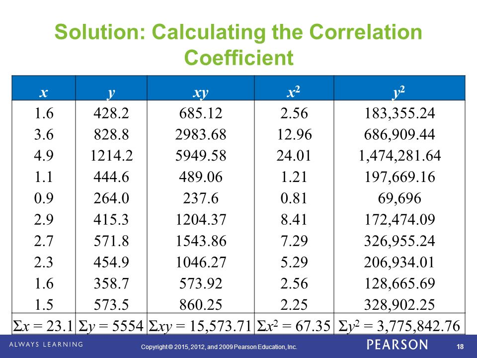 how to find correlation coefficient using gdc