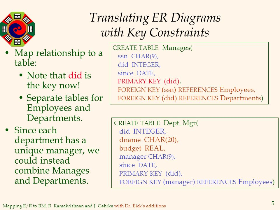 Mapping er diagrams to relational database schemas ppt video translating er diagrams with key constraints ccuart