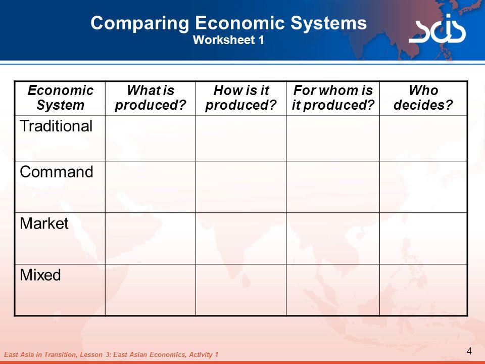 worksheet: Comparing Economic Systems Worksheets Matching Key ...