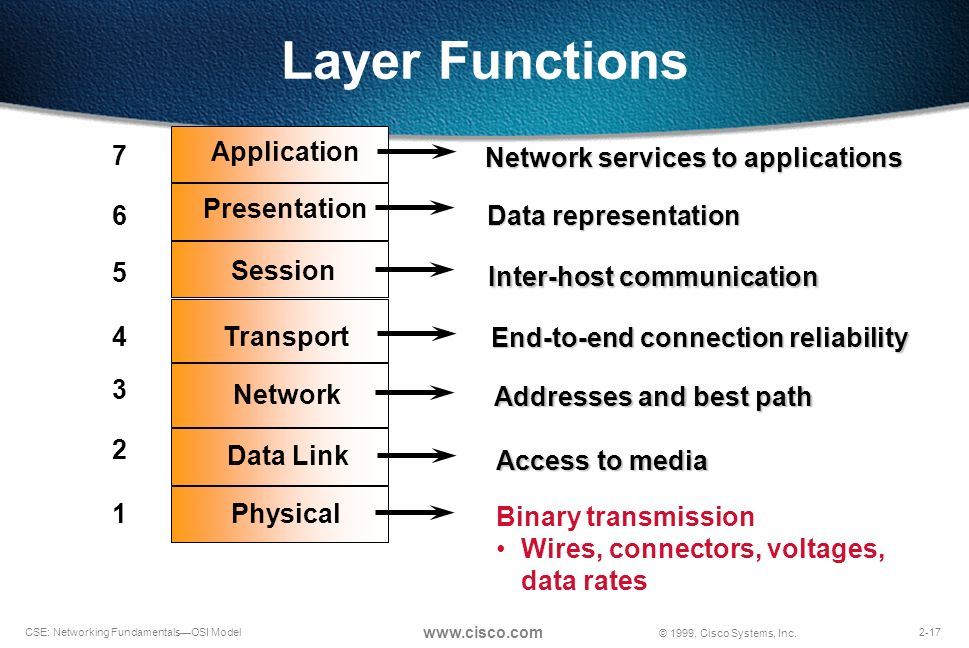 role of the physical layer data Introduction to computer networks and data communications • list the layers of the osi model and describe the duties of each layer layer: physical, data link, network, transport, session, presentation, and application.