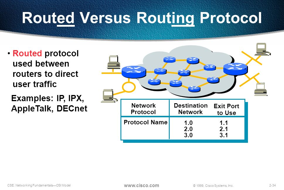 routed vs routing protocols essay Protocols used by data packets are known as routed  are called routing protocols for  guide osi seven layers model explained with examples.