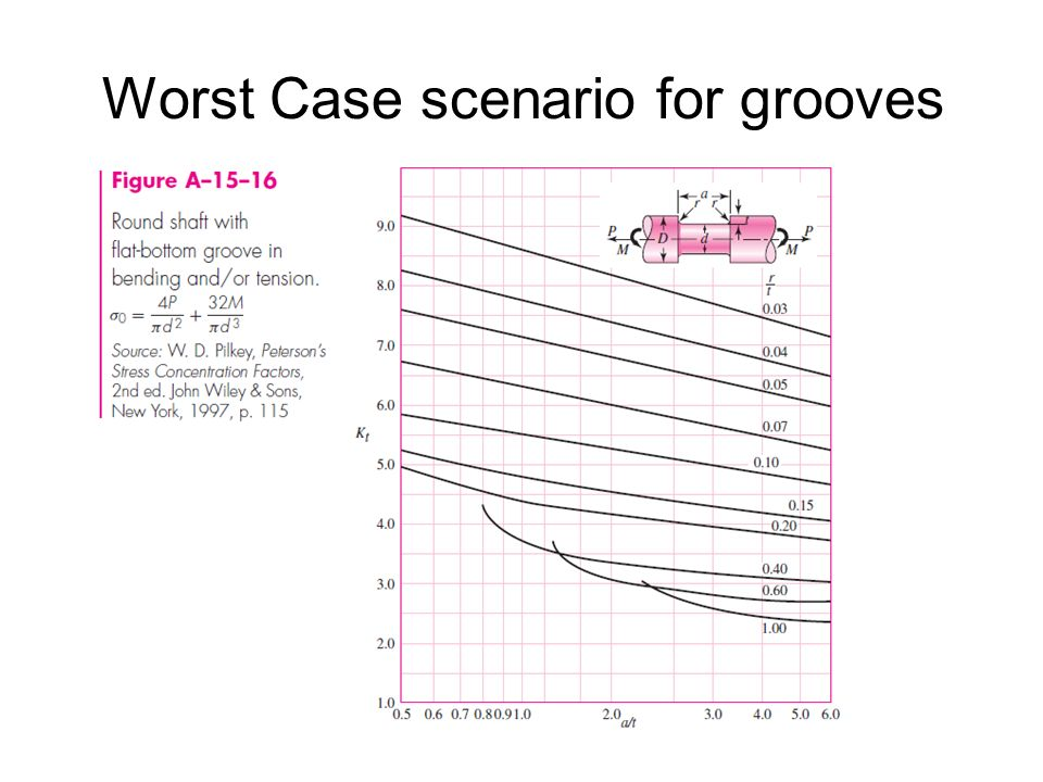 Worst Case scenario for grooves