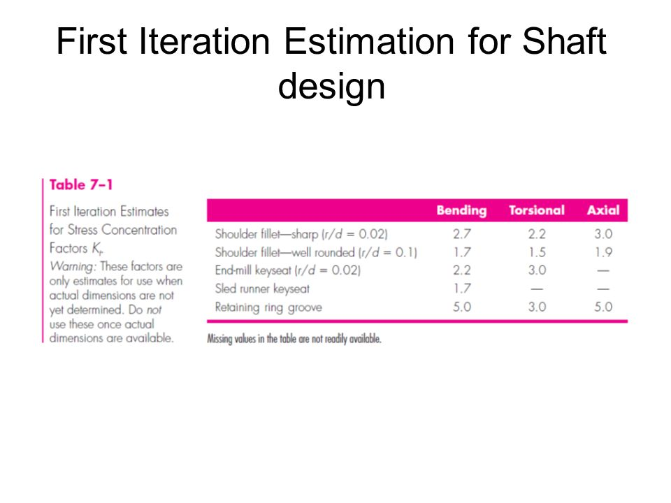 First Iteration Estimation for Shaft design
