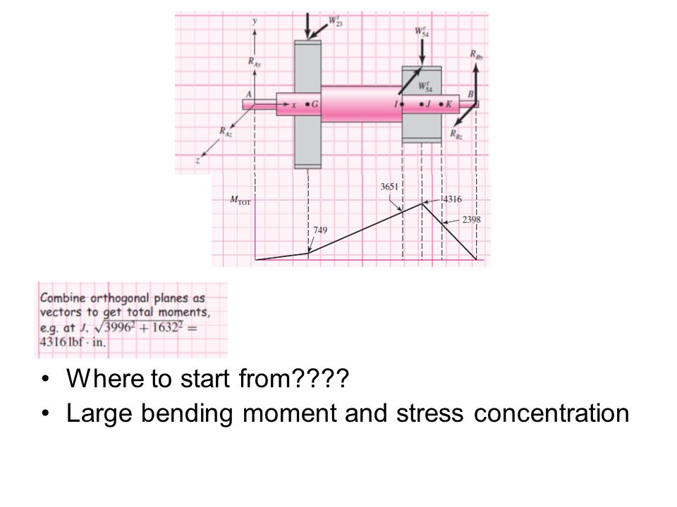 Where to start from Large bending moment and stress concentration
