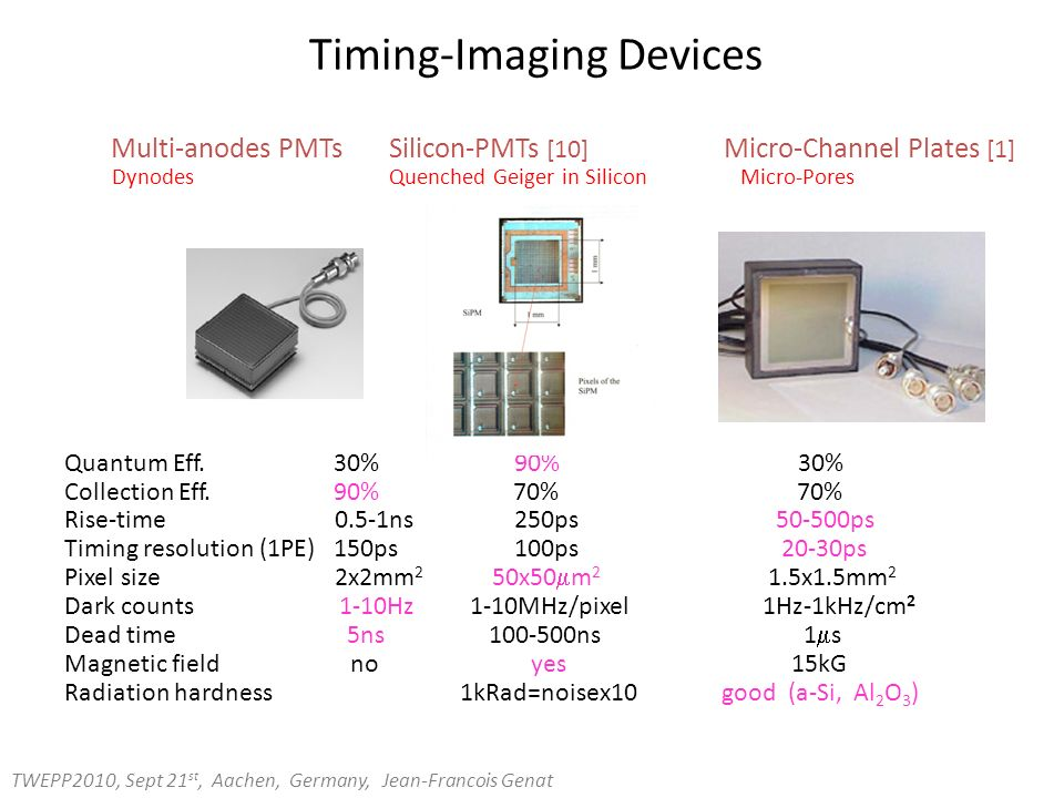 4 Timing-Imaging Devices