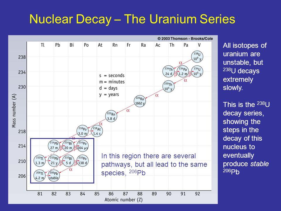 chapter 15 nuclear chemistry ppt video online download. Black Bedroom Furniture Sets. Home Design Ideas