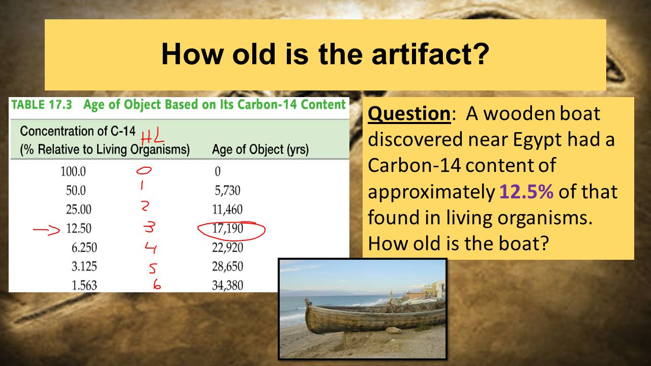 How exact is carbon dating used today