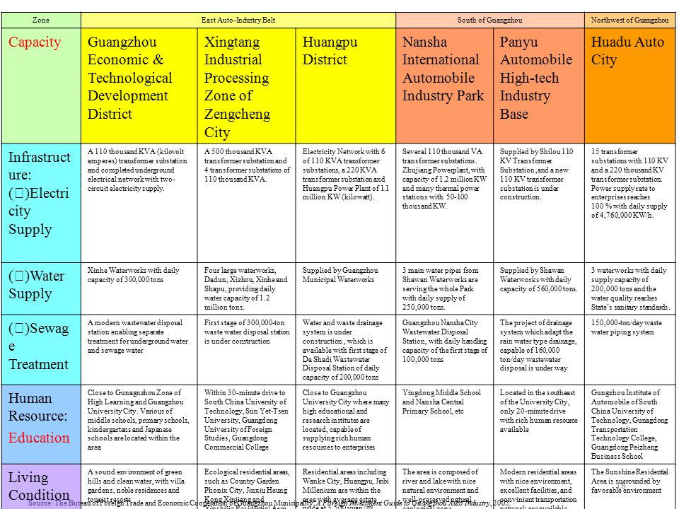 Industrial Cluster Policy For The Global Value Chain Ppt