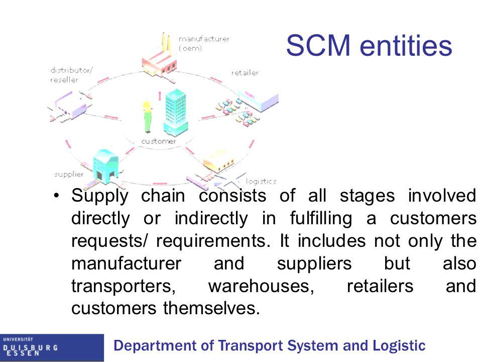 SCM entities