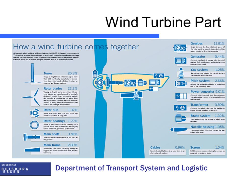 Wind Turbine Part