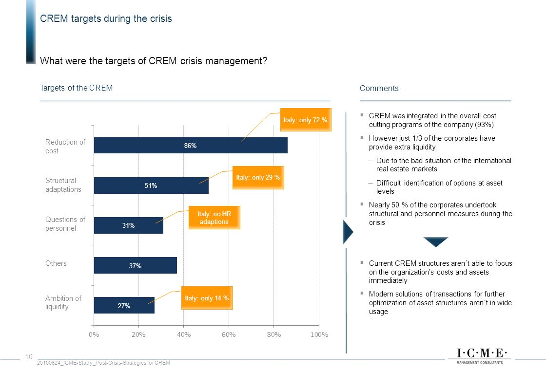 CREM targets during the crisis