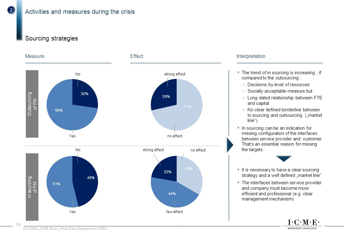 Activities and measures during the crisis