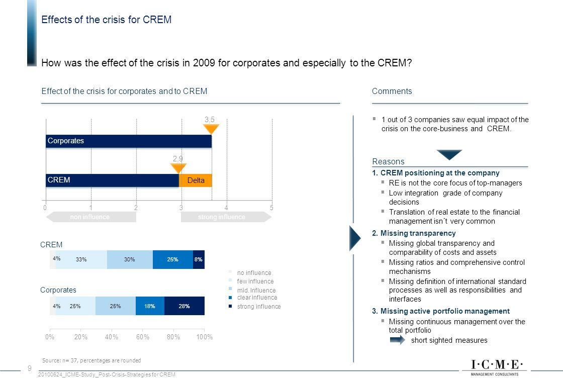 Effects of the crisis for CREM