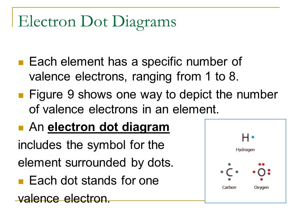 Valence Electrons and Dot Diagrams - ppt download