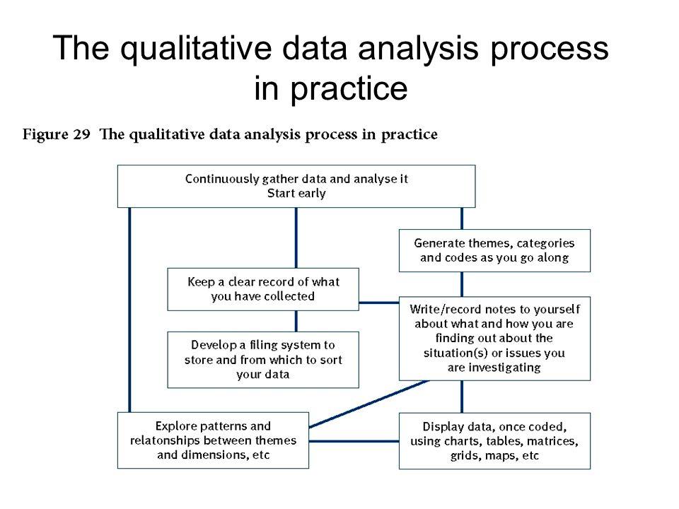 Analysing qualitative data - ppt video online download Qualitative Data Analysis Process