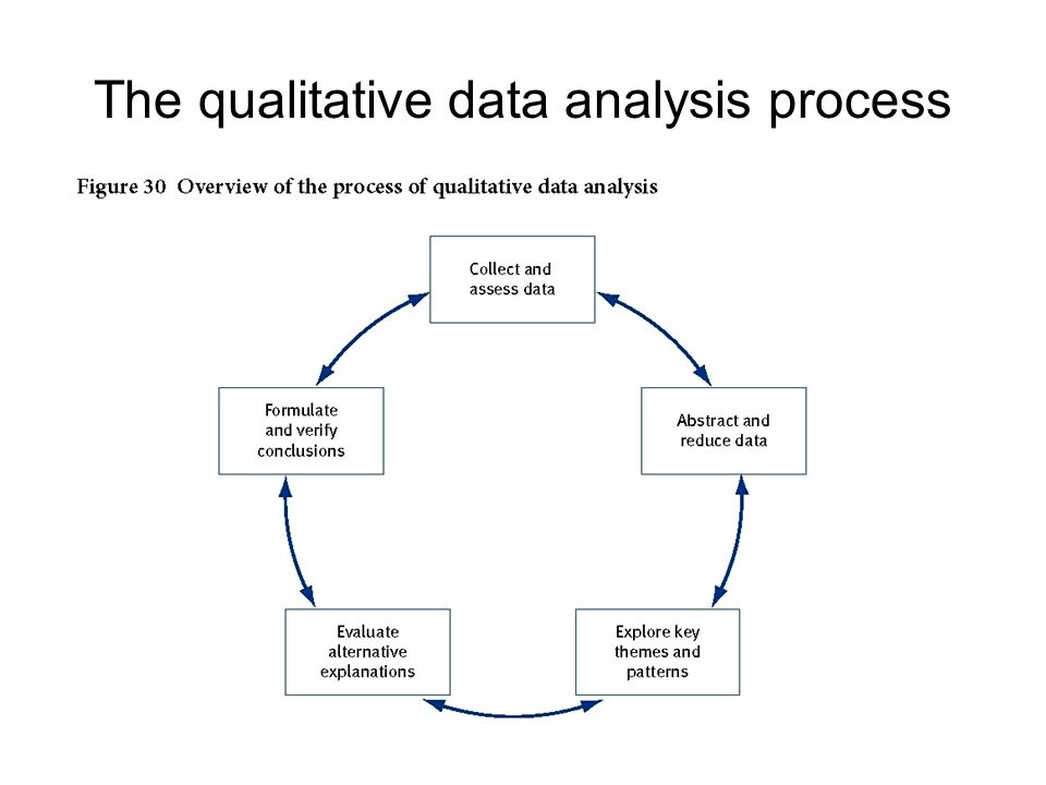 Chapter 4 research paper data presentation and analysis ... Qualitative Data Analysis Process