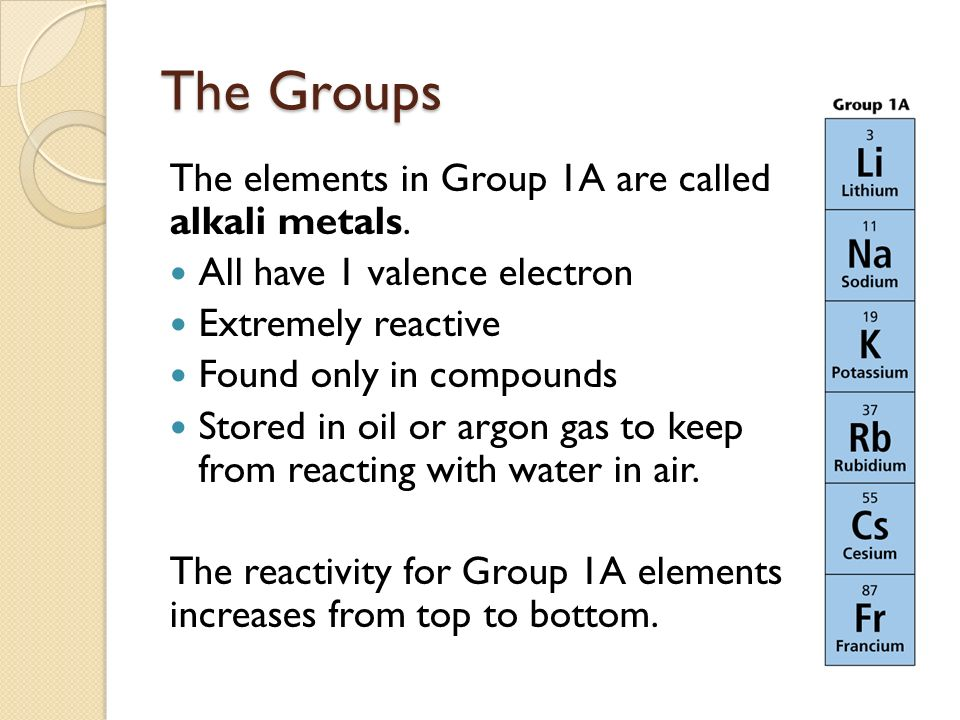 chapter 5 the periodic table ppt video online download periodic table the periodic table group 1a the elements - Periodic Table Of Elements Group 1a