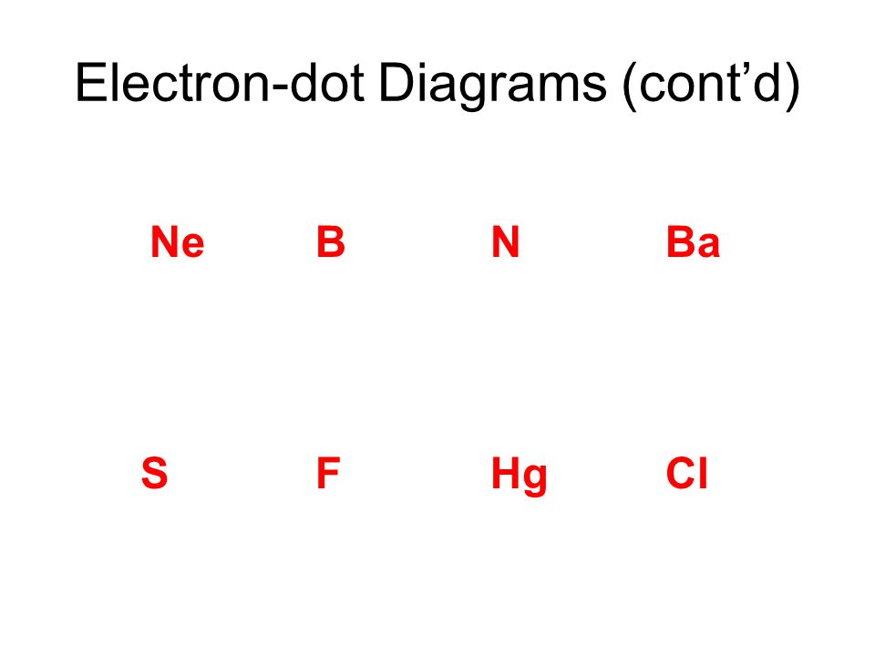 Electron Arrangement Ppt Video Online Download