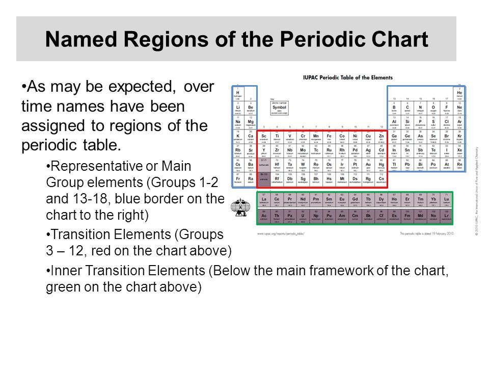 named regions of the periodic chart - Periodic Table Group Names 3 12