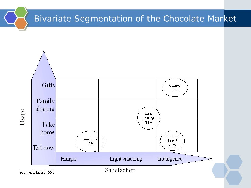 Market segmentation of chocolates