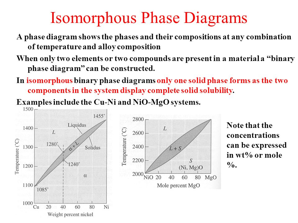Phase diagrams a phase is a state of matter with the following isomorphous phase diagrams ccuart Gallery
