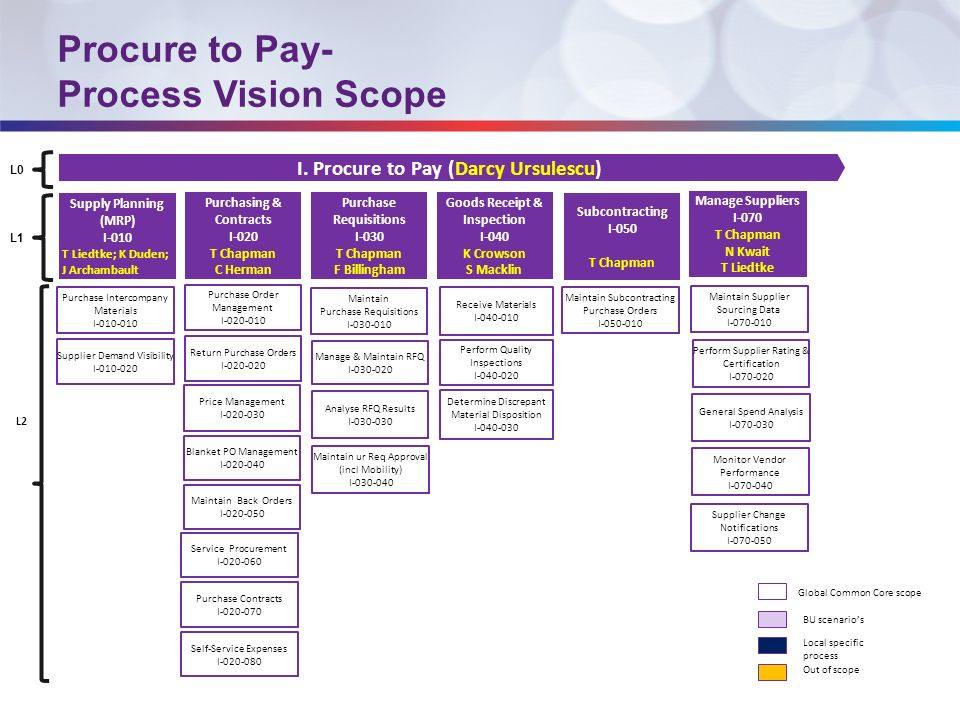 ceridian how to process a back pay