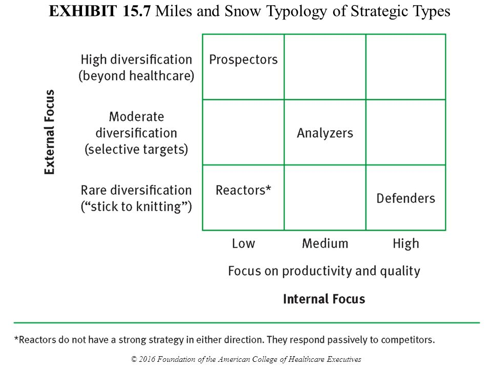 miles and snow generic strategy typology Miles and snow's typology of strategic types — prospectors, defenders, analyzers, and reactors — was used to identify different organizational strategies within intercollegiate athletics in the united states.