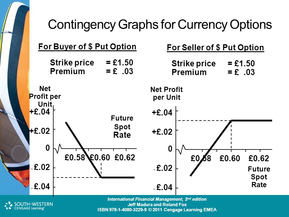 Currency put option - Kantox
