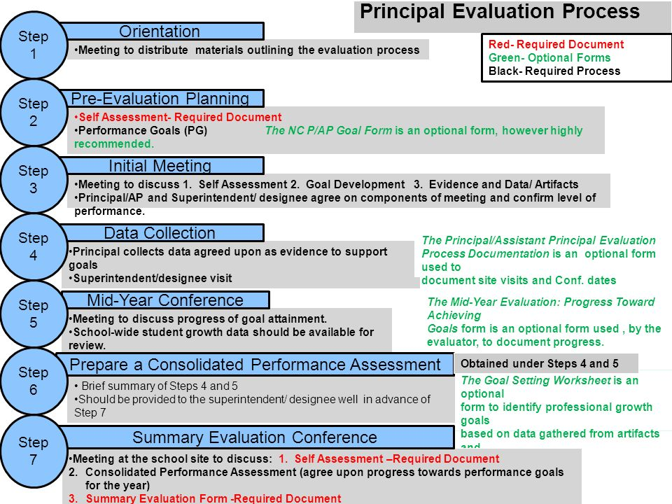 Nc School Executive Principal Assistant Principal Evaluation