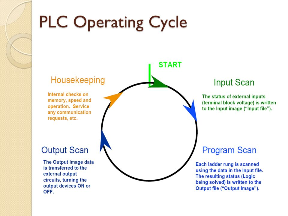 plc programmable logic controller pdf