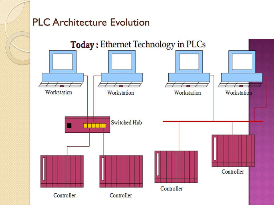 Programmable logic controller plc ppt download for Architecture evolutive