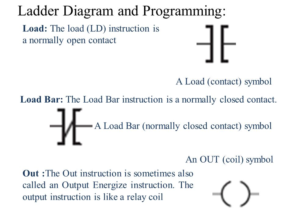 Relay Ladder Logic Symbols Best Ladder 2018