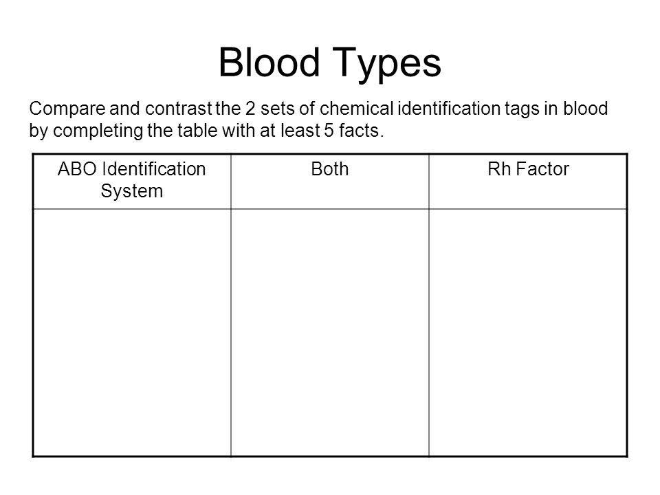 ABO Identification System