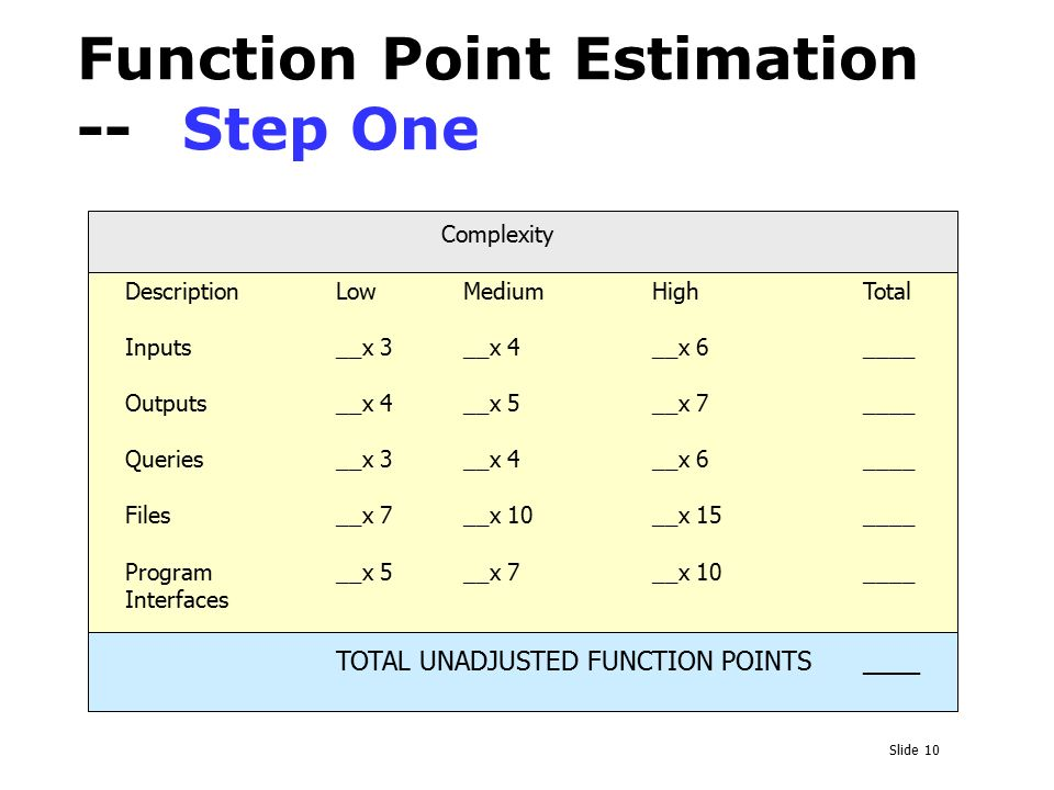 function point estimation 2018-7-10  what is software test estimation  three point estimation method 1) function point method in this method, the test manager estimates size, duration,.