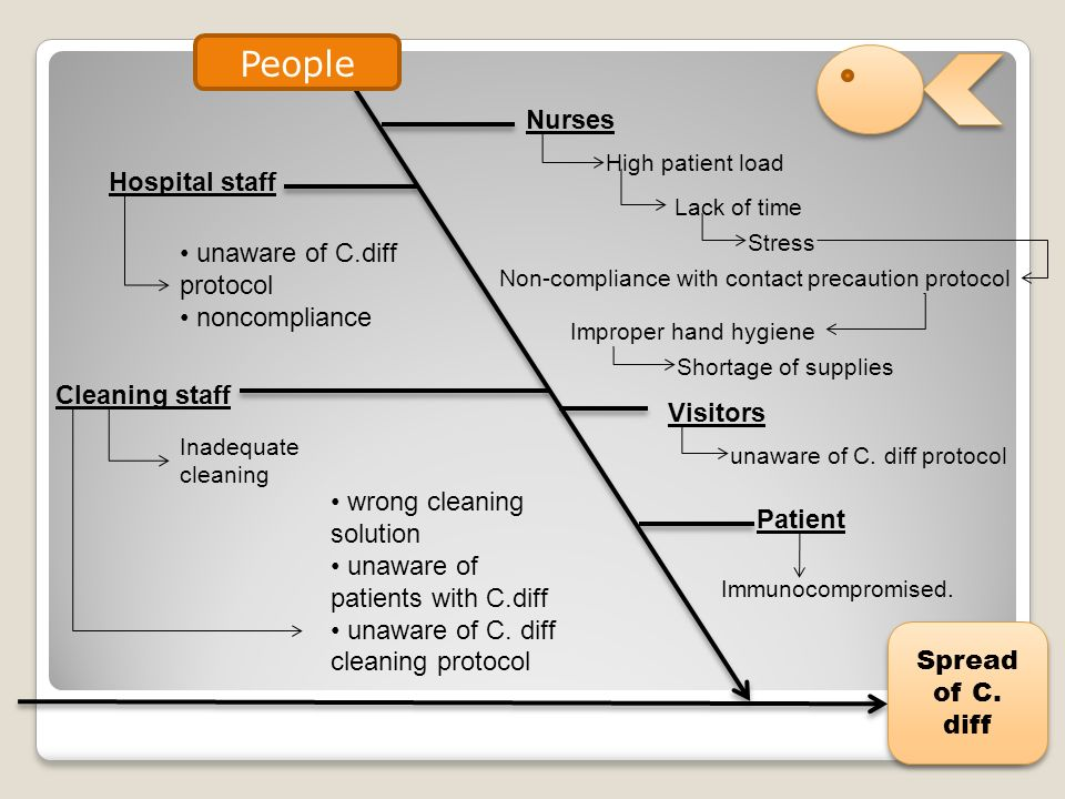 Infection control for the prevention of clostridium difficile c 11 people ccuart Choice Image