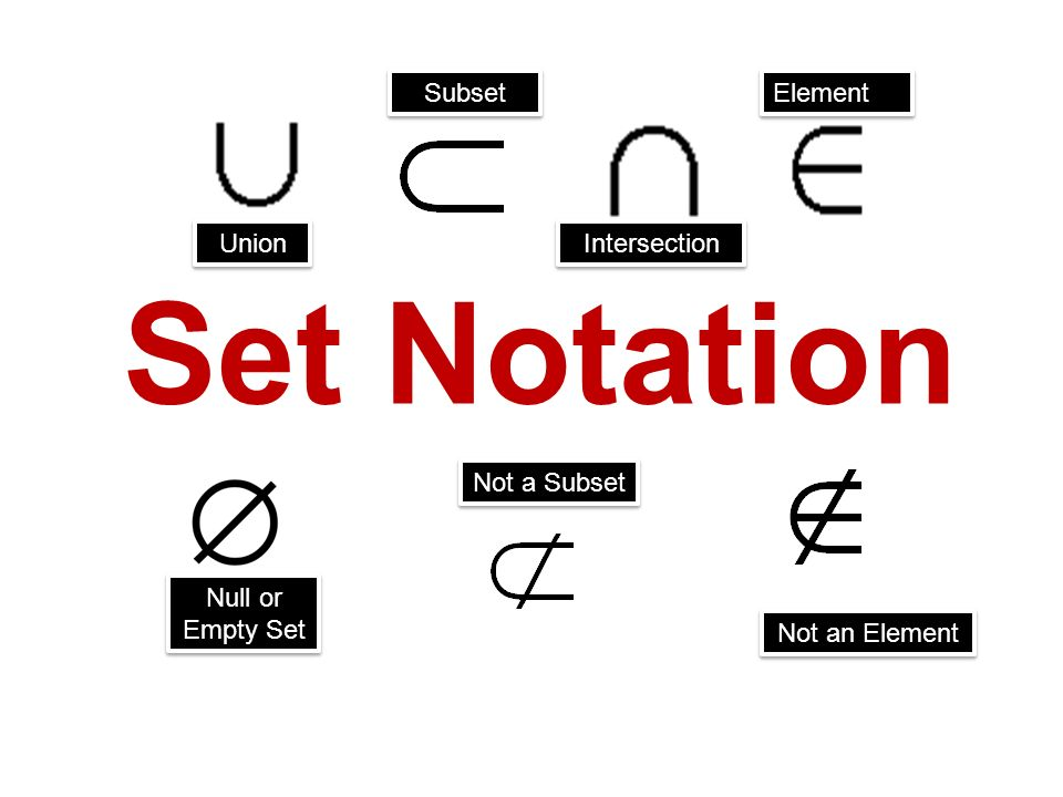 Set Notation Subset Element Union Intersection Not a ...