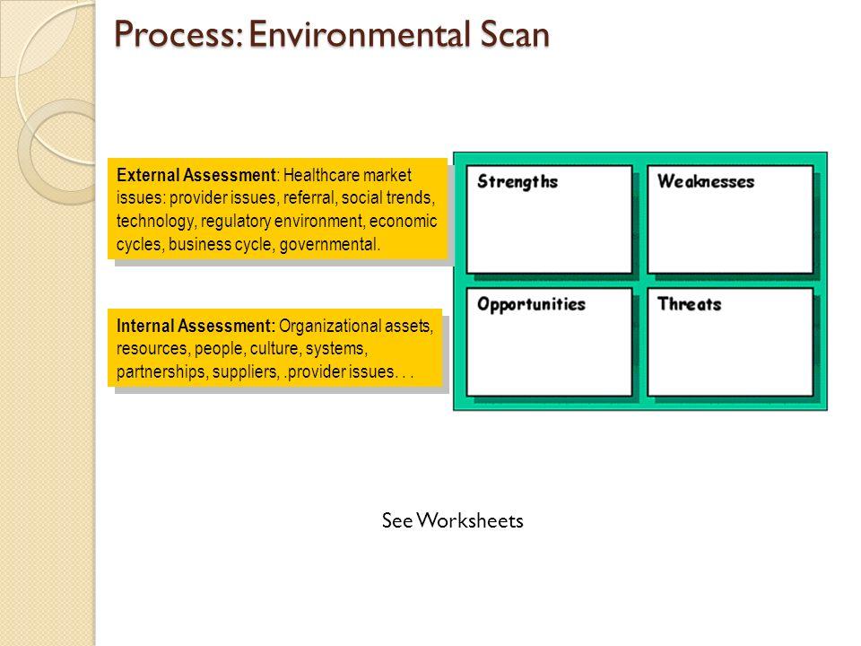 External Environment Worksheet : Strategic planning first steps ppt download