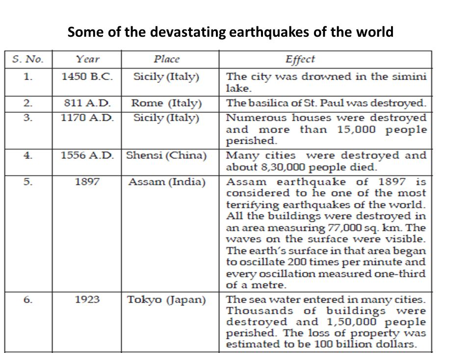 Some of the devastating earthquakes of the world