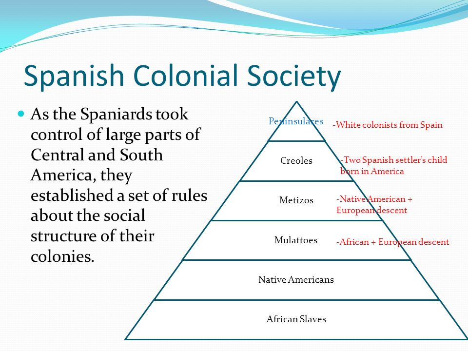 discuss the spanish colonial role in Start studying out of many, ch 2 & 3 learn discuss the roles played by the rising in what ways did colonial contact in the northeast differ from contacts.