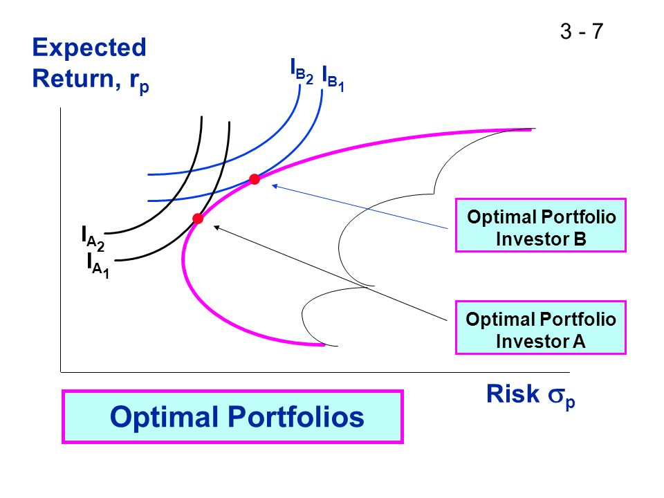 expected portfolio return and risk Answer to 7 portfolio expected return and risk a collection of financial assets and securities is referred to as a portfolio mos.