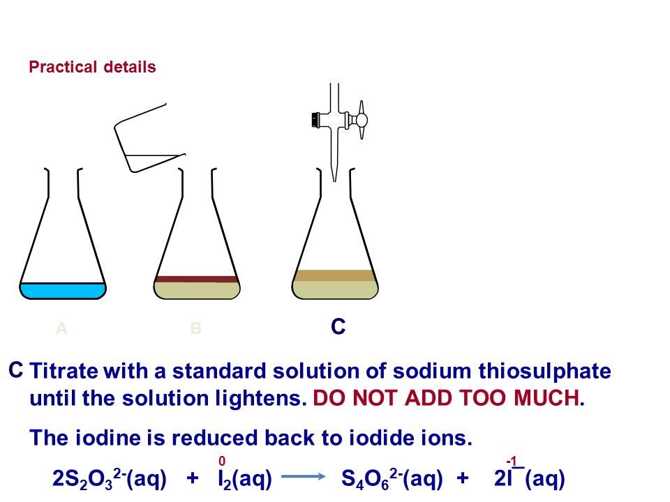 The iodine is reduced back to iodide ions.