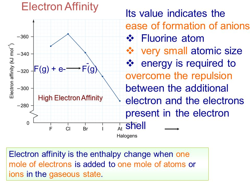 Electron Affinity Its value indicates the ease of formation of anions