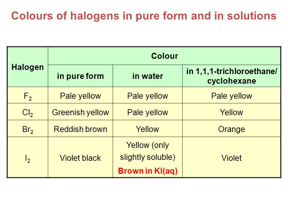 Colours of halogens in pure form and in solutions